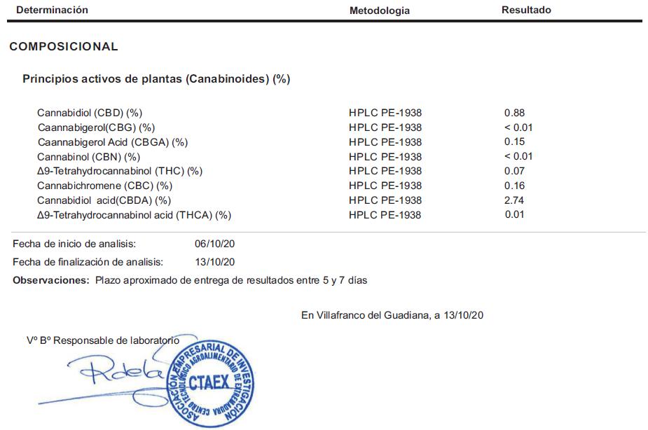 Tiborszallasi CBD Flower-Biomass COA