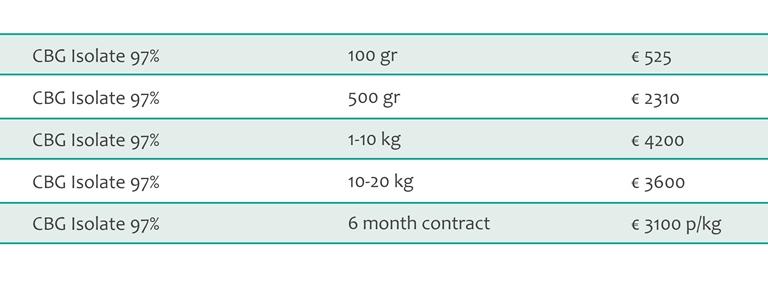CBG isolate bulk pricing