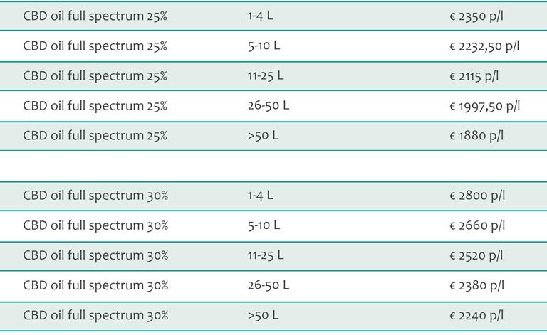 Full Spectrum CBD oil bulk pricing 2