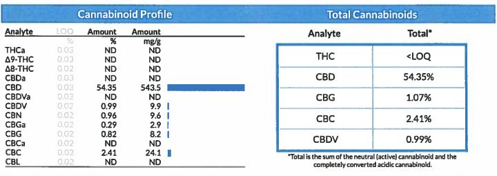 CBD crude oil COA