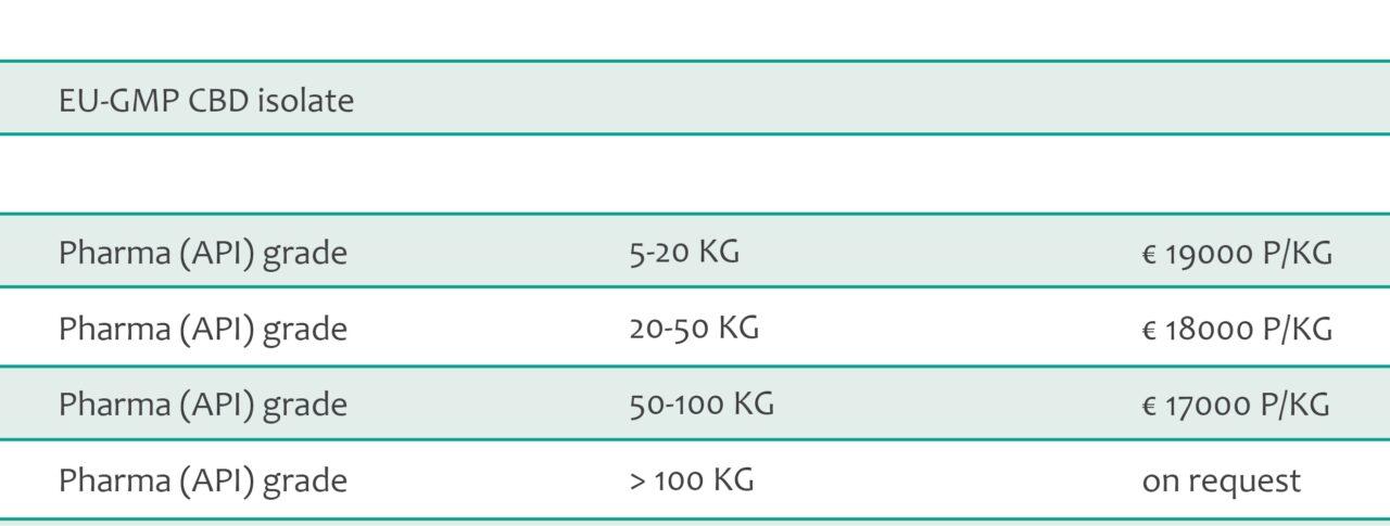 CBD isolate EU-GMP pharma grade pricing