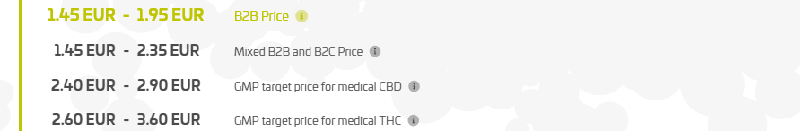 Cannergrow Purchase prices