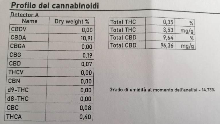 CBD Flower BZ1 Certificate of Analysis