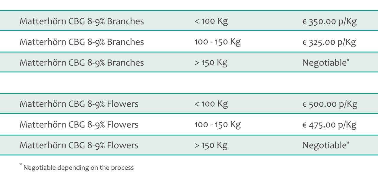 matterhörn cbg 8-9% bulk pricing