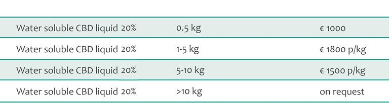Water-soluble-CBD-liquid-bulk-pricing