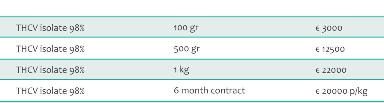 THCV isolate bulk pricing