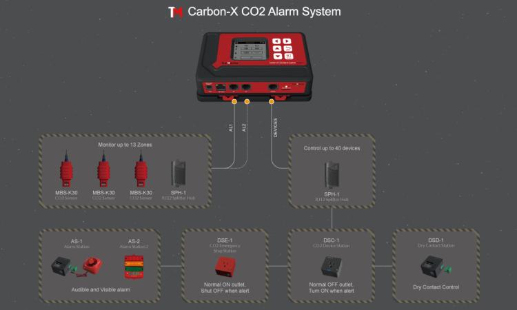 Trolmaster Carbon-X CO2 Alarm System
