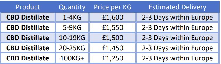 CBD distillate broad spectrum bulk pricing UK new