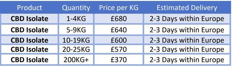 CBD isolate bulk pricing UK new