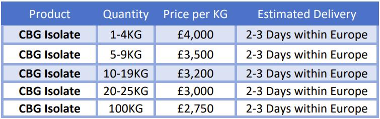 CBG isolate bulk pricing UK new