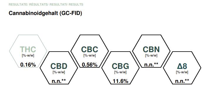 CBG seeds COA - Potency Reading