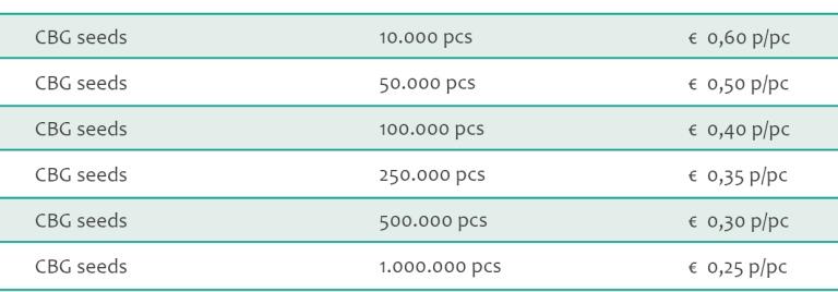 CBG seeds bulk pricing