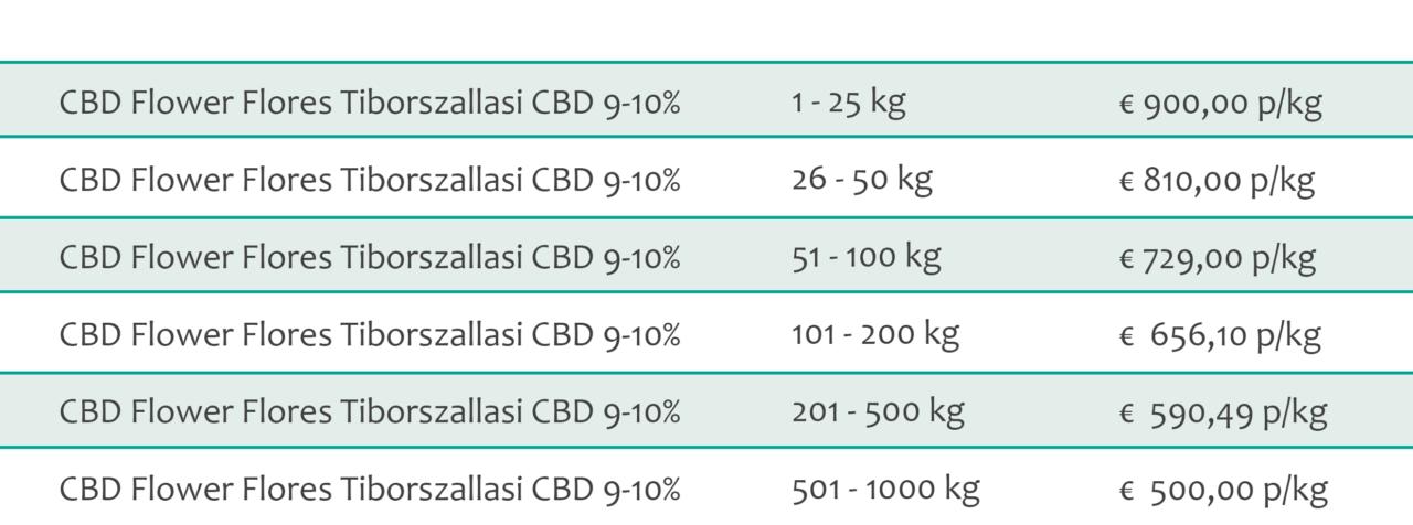 CBD Flower Flores Tiborszallasi CBD 9-10% Bulk Pricing