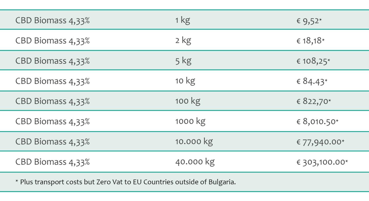 cbd biomass 4-5% bulk pricing
