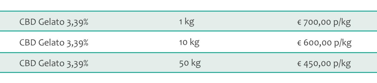 gelato cbd 3-4% thc 0,13% bulk pricing