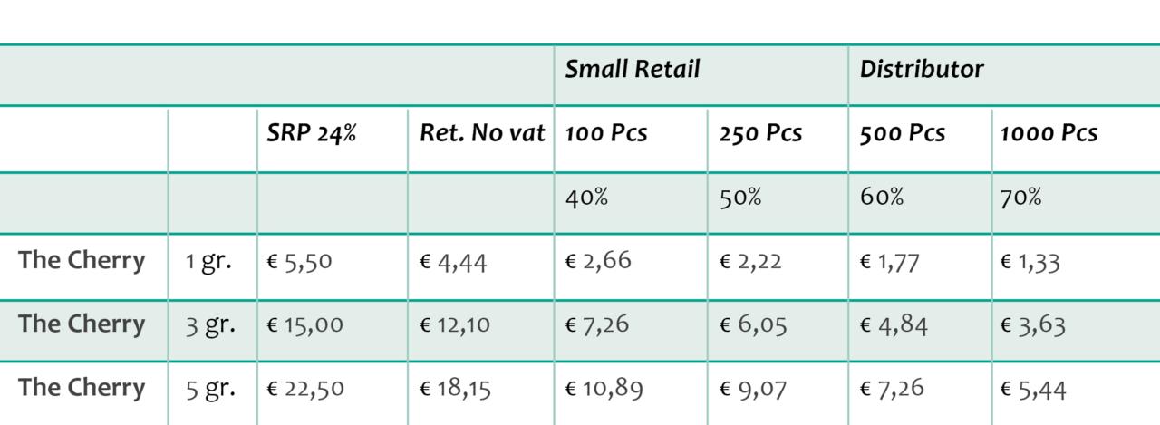 the cherry cbd flowers 4-6% thc <0,2 bulk pricing