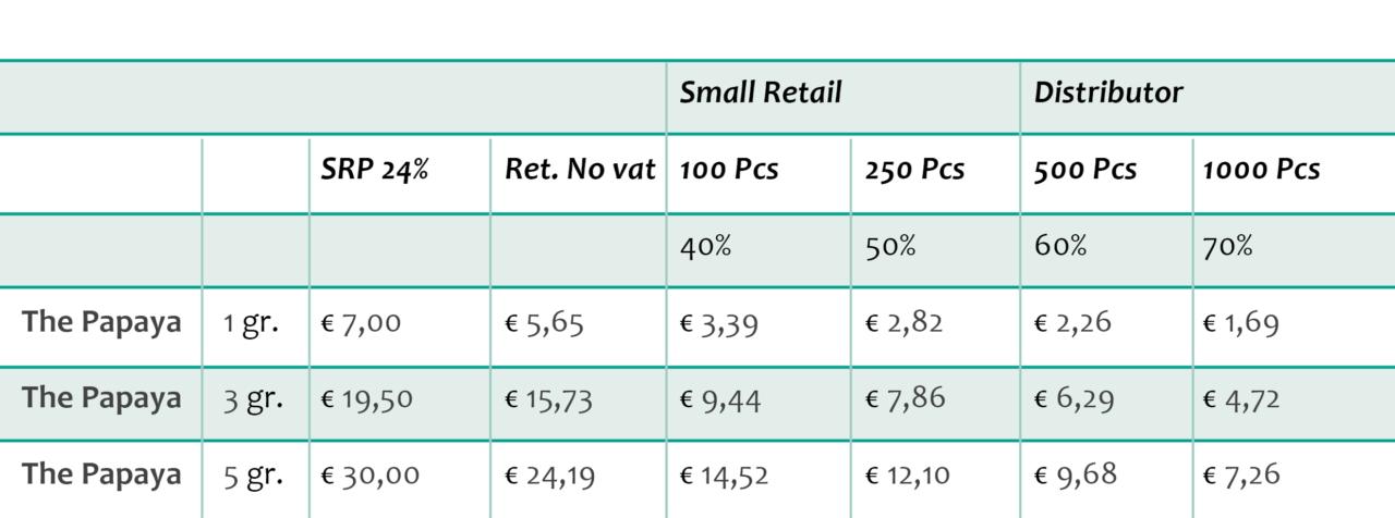 the papaya cbd flowers 4-6% thc <0,2 bulk pricing